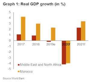 Marocco real GDP growth