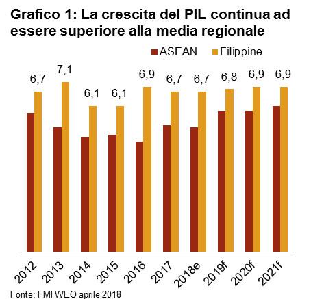 App di appuntamenti più popolari nelle Filippine