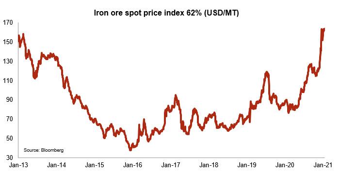 Andamento del prezzo del minerale di ferro