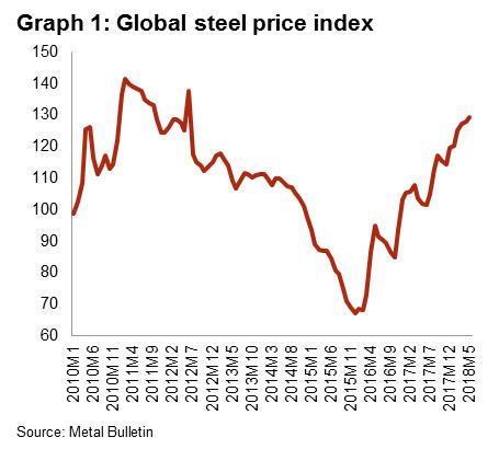US steel import tariffs | Credendo