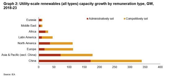 Renewables: Enormous growth potential for wind and solar