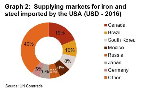 US steel import tariffs   Credendo