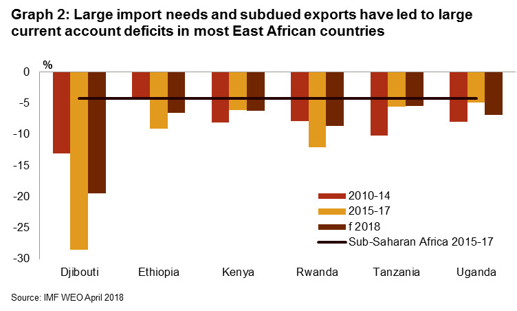 East Africa: Strong infrastructure investments push up
