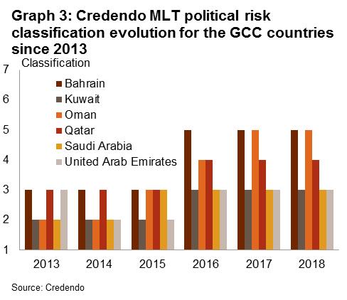 Economic developments in the six GCC countries | Credendo