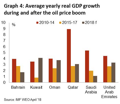 Economic developments in the six GCC countries   Credendo
