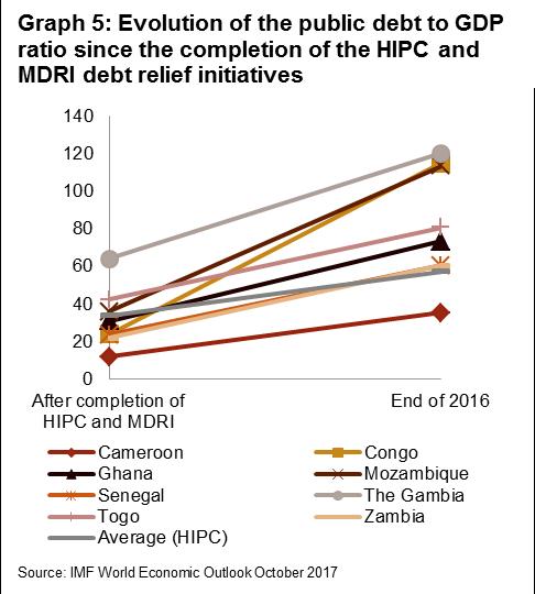Rapid public debt build-up in Sub-Saharan Africa   Credendo