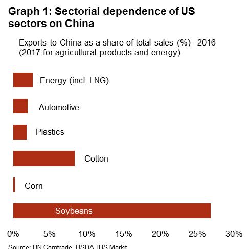 Tariff War: US vs China | Credendo